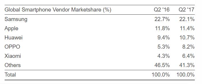 2017年4~6月の上位5社のシェア(資料:Strategy Analytics)- ITmedia Mobile から転載